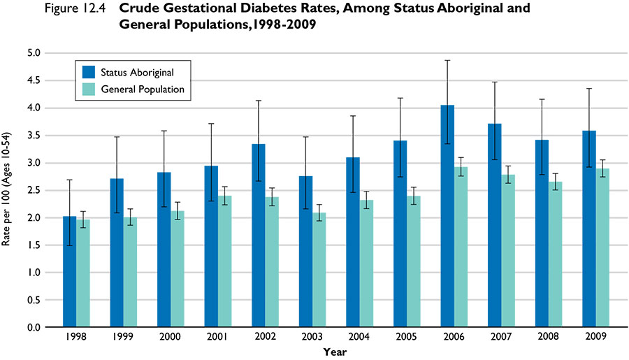 crude_gestational_diabetes_rates