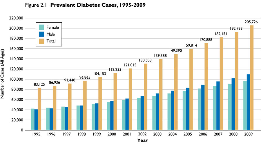 prevalent_diabetes_cases