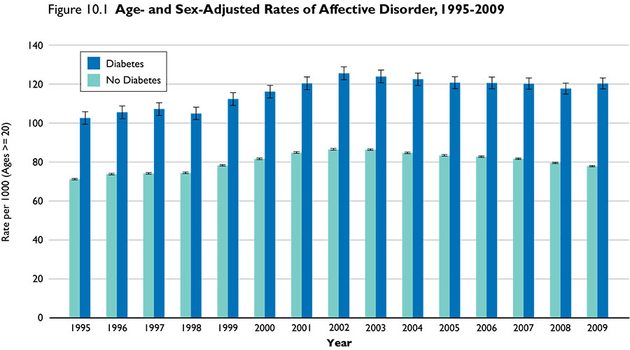 Rates of Affective Disorder