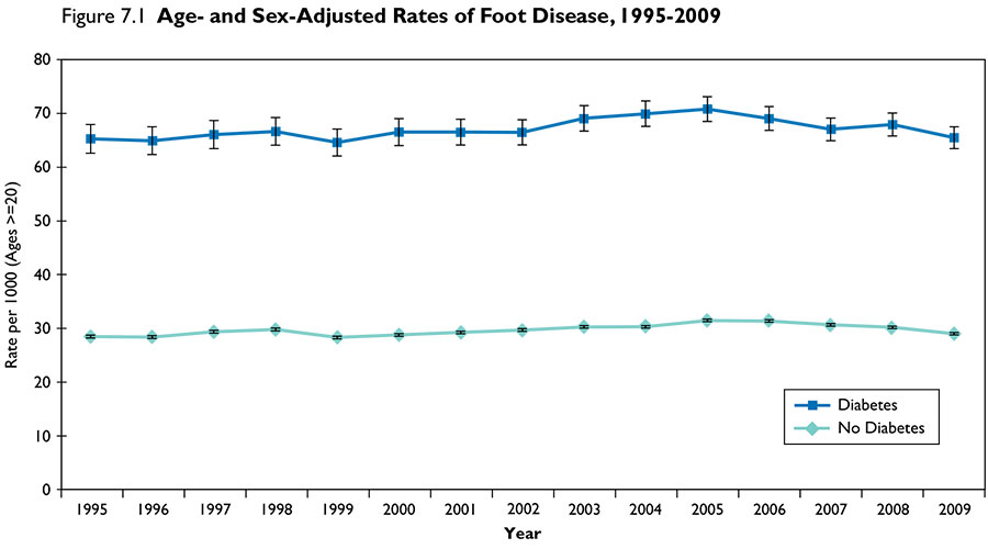 Rates of Foot Disease